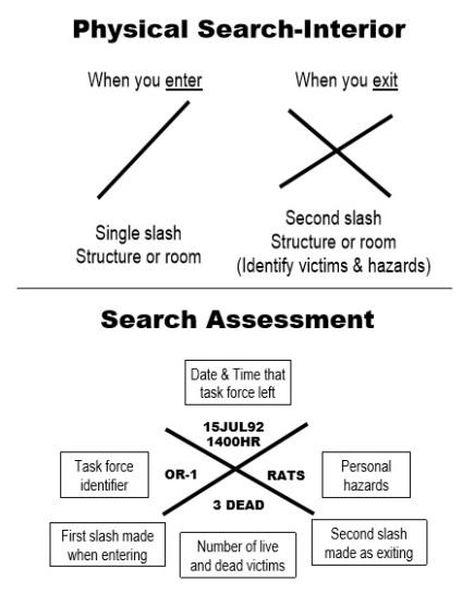 CERT Search Assessment